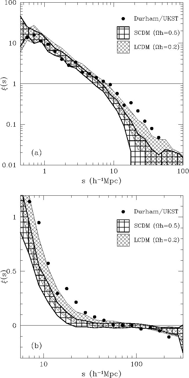 Figure 6 from THE DURHAM/UKST GALAXY REDSHIFT SURVEY - III