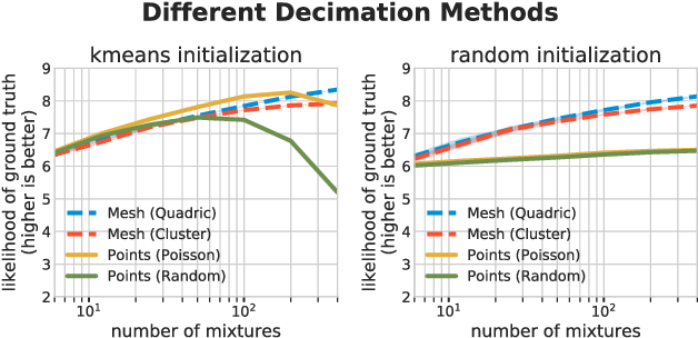Figure 4 for Direct Fitting of Gaussian Mixture Models