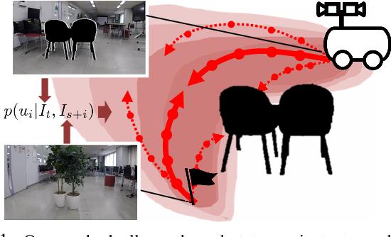 Figure 1 for Probabilistic Visual Navigation with Bidirectional Image Prediction