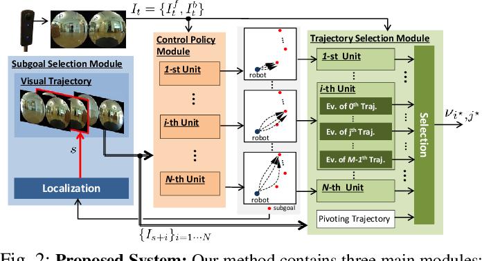 Figure 2 for Probabilistic Visual Navigation with Bidirectional Image Prediction