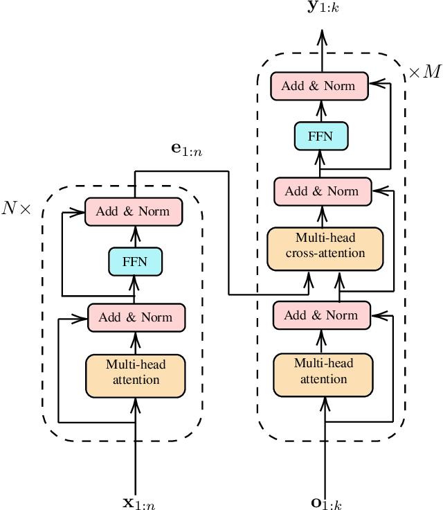Figure 1 for Next Generation Multitarget Trackers: Random Finite Set Methods vs Transformer-based Deep Learning