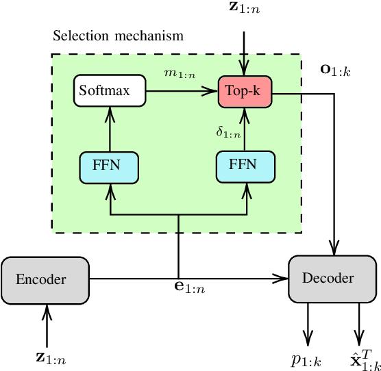 Figure 2 for Next Generation Multitarget Trackers: Random Finite Set Methods vs Transformer-based Deep Learning