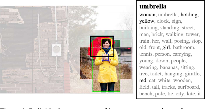 Figure 1 for Exploring and Distilling Cross-Modal Information for Image Captioning
