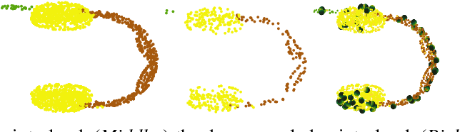 Figure 2 for POIRot: A rotation invariant omni-directional pointnet
