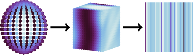 Figure 3 for POIRot: A rotation invariant omni-directional pointnet