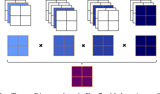 Figure 4 for POIRot: A rotation invariant omni-directional pointnet