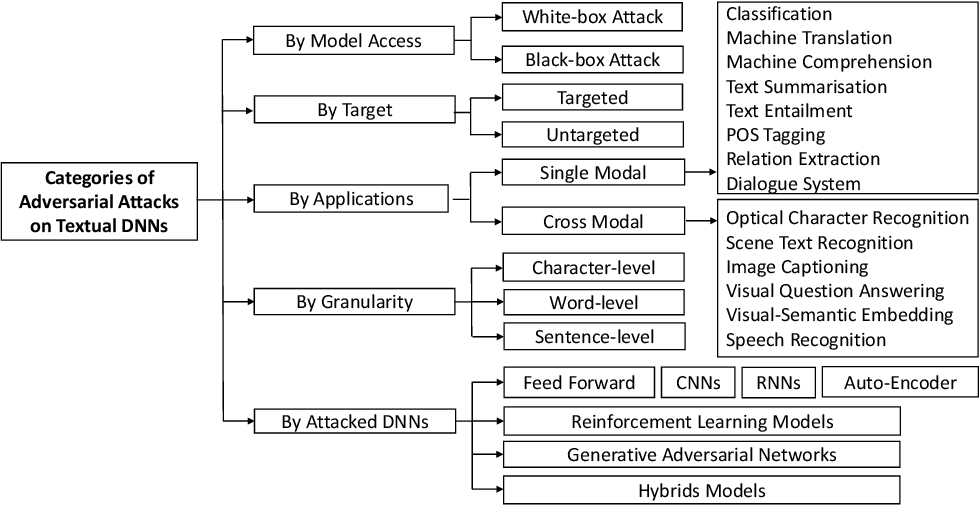 Figure 1 for Generating Textual Adversarial Examples for Deep Learning Models: A Survey