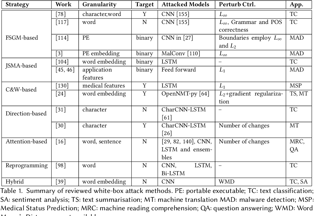 Figure 2 for Generating Textual Adversarial Examples for Deep Learning Models: A Survey