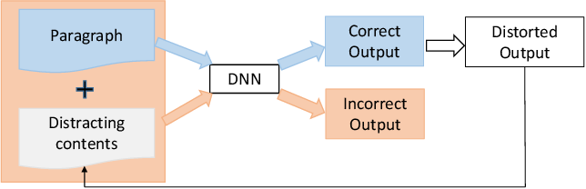 Figure 4 for Generating Textual Adversarial Examples for Deep Learning Models: A Survey