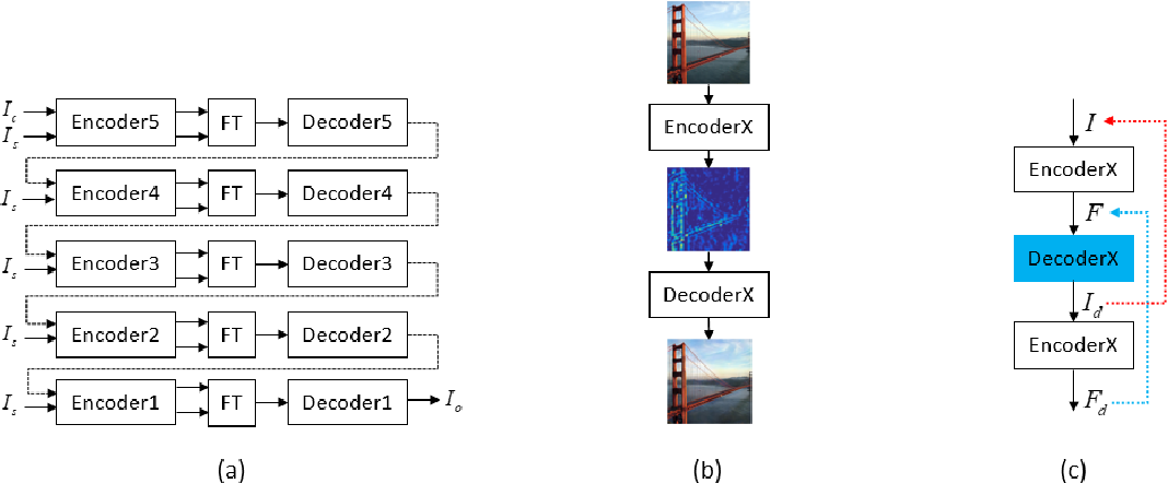 Figure 1 for A Closed-form Solution to Universal Style Transfer
