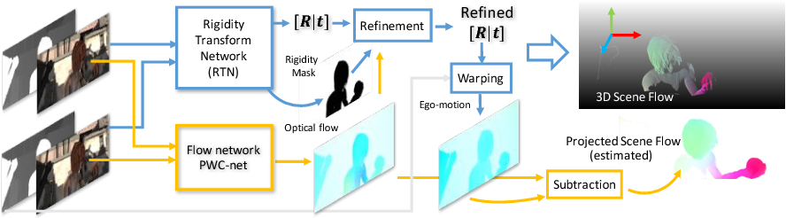 Figure 3 for Learning Rigidity in Dynamic Scenes with a Moving Camera for 3D Motion Field Estimation