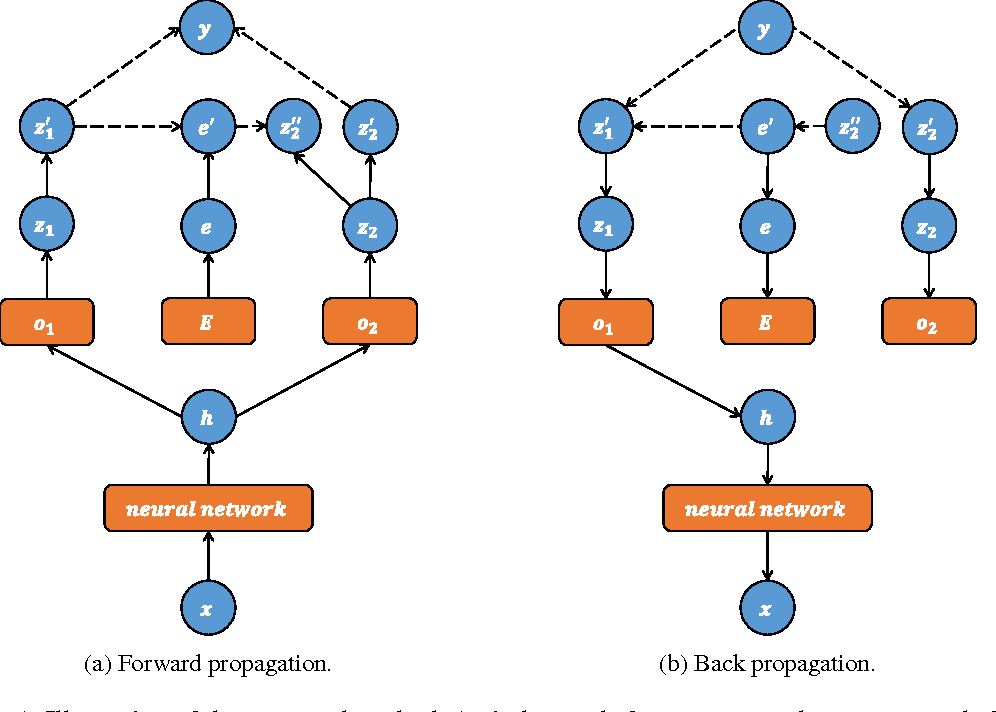 Figure 1 for Label Embedding Network: Learning Label Representation for Soft Training of Deep Networks