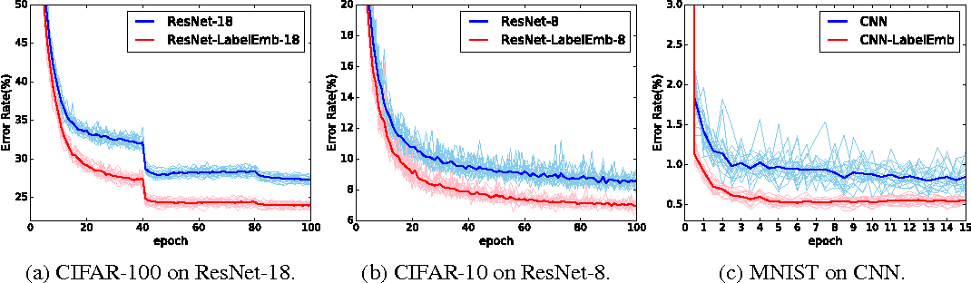 Figure 4 for Label Embedding Network: Learning Label Representation for Soft Training of Deep Networks