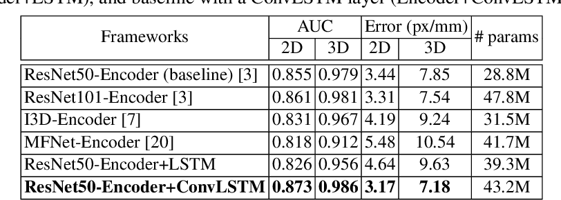 Figure 3 for SeqHAND:RGB-Sequence-Based 3D Hand Pose and Shape Estimation