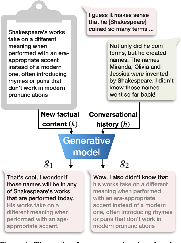 Figure 1 for Human-like informative conversations: Better acknowledgements using conditional mutual information