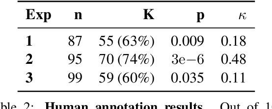 Figure 4 for Human-like informative conversations: Better acknowledgements using conditional mutual information
