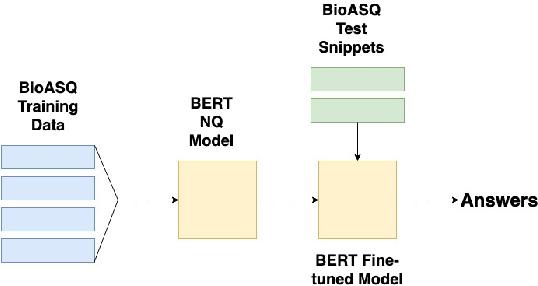 Figure 1 for Measuring Domain Portability and ErrorPropagation in Biomedical QA