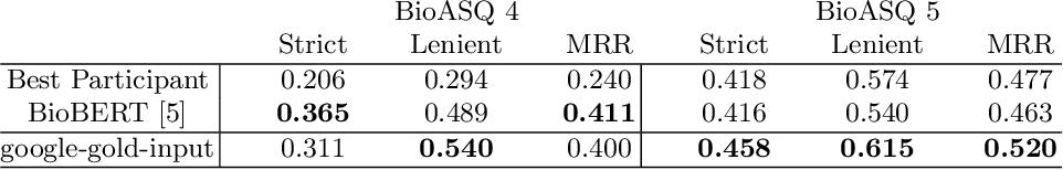 Figure 4 for Measuring Domain Portability and ErrorPropagation in Biomedical QA