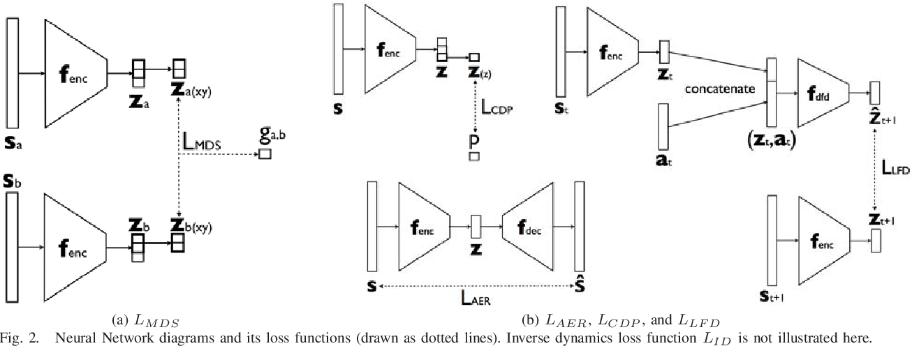 Figure 2 for Learning Latent Space Dynamics for Tactile Servoing