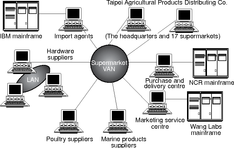 Figure 1 from The integrated logistics management system: a