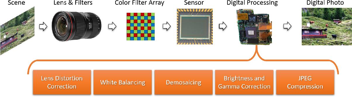 Figure 2 for SpoC: Spoofing Camera Fingerprints