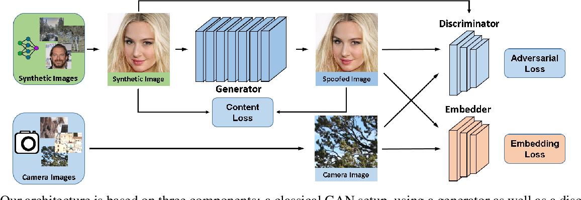 Figure 4 for SpoC: Spoofing Camera Fingerprints