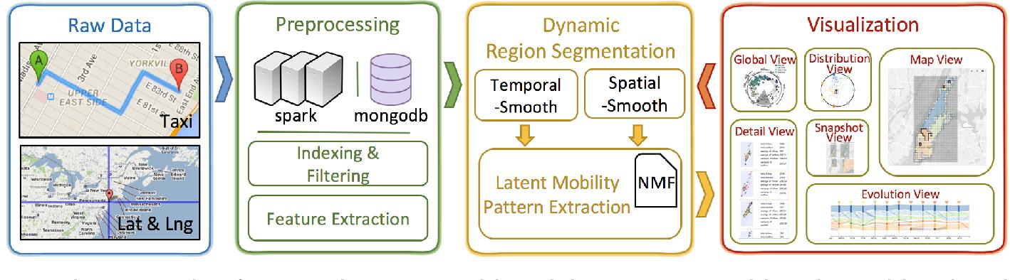 Figure 1 for EcoLens: Visual Analysis of Urban Region Dynamics Using Traffic Data