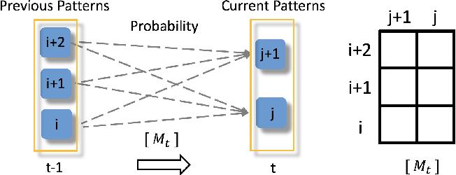 Figure 3 for EcoLens: Visual Analysis of Urban Region Dynamics Using Traffic Data