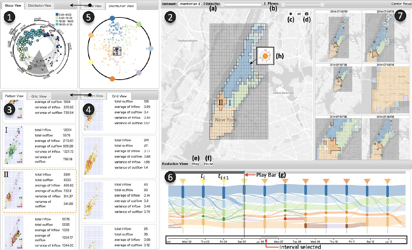Figure 4 for EcoLens: Visual Analysis of Urban Region Dynamics Using Traffic Data