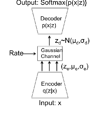 Figure 1 for Query-based Deep Improvisation