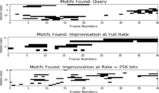 Figure 4 for Query-based Deep Improvisation