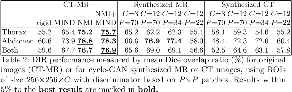 Figure 3 for Generative Adversarial Networks for MR-CT Deformable Image Registration