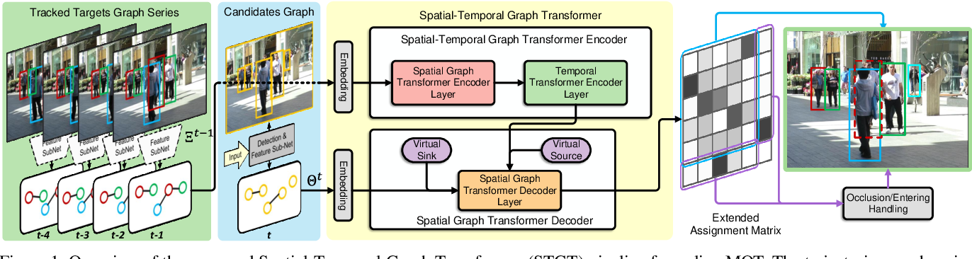 Figure 1 for TransMOT: Spatial-Temporal Graph Transformer for Multiple Object Tracking