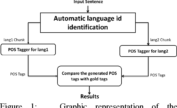 Figure 1 for Part of speech tagging for code switched data