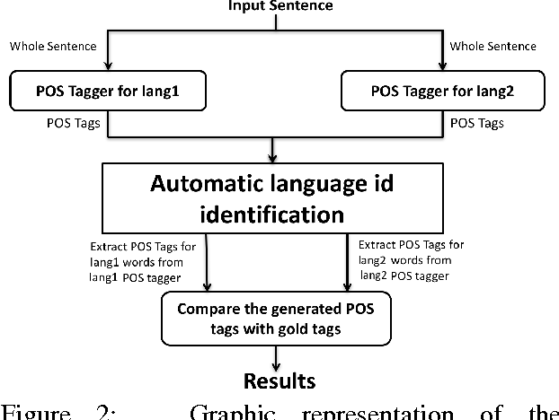 Figure 3 for Part of speech tagging for code switched data