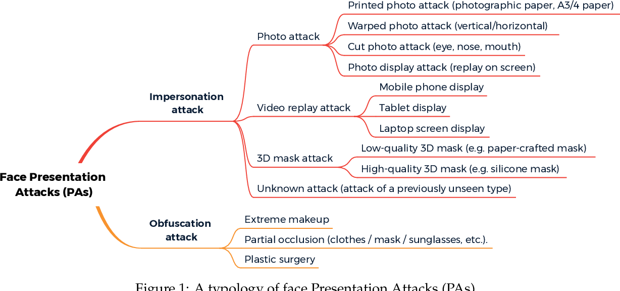 Figure 1 for A Survey On Anti-Spoofing Methods For Face Recognition with RGB Cameras of Generic Consumer Devices