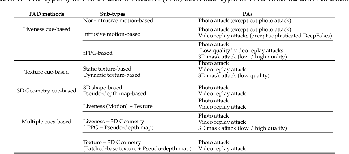 Figure 2 for A Survey On Anti-Spoofing Methods For Face Recognition with RGB Cameras of Generic Consumer Devices