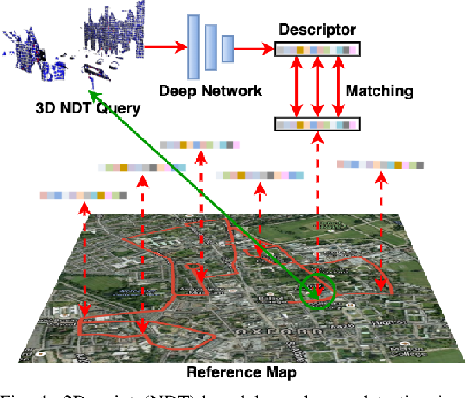Figure 1 for NDT-Transformer: Large-Scale 3D Point Cloud Localisation using the Normal Distribution Transform Representation
