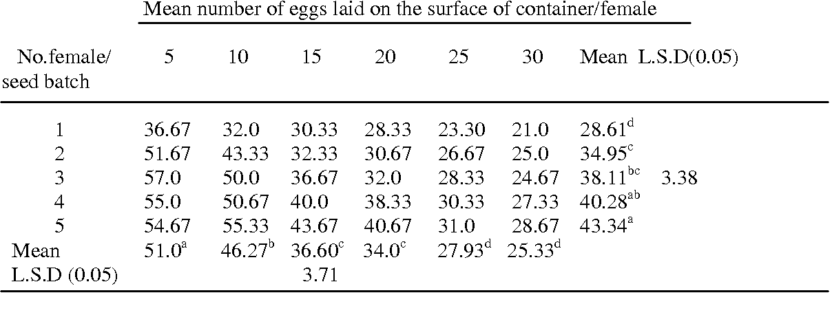 Table 1 From Influence Of Quantities Of Cowpea Seeds Vigna