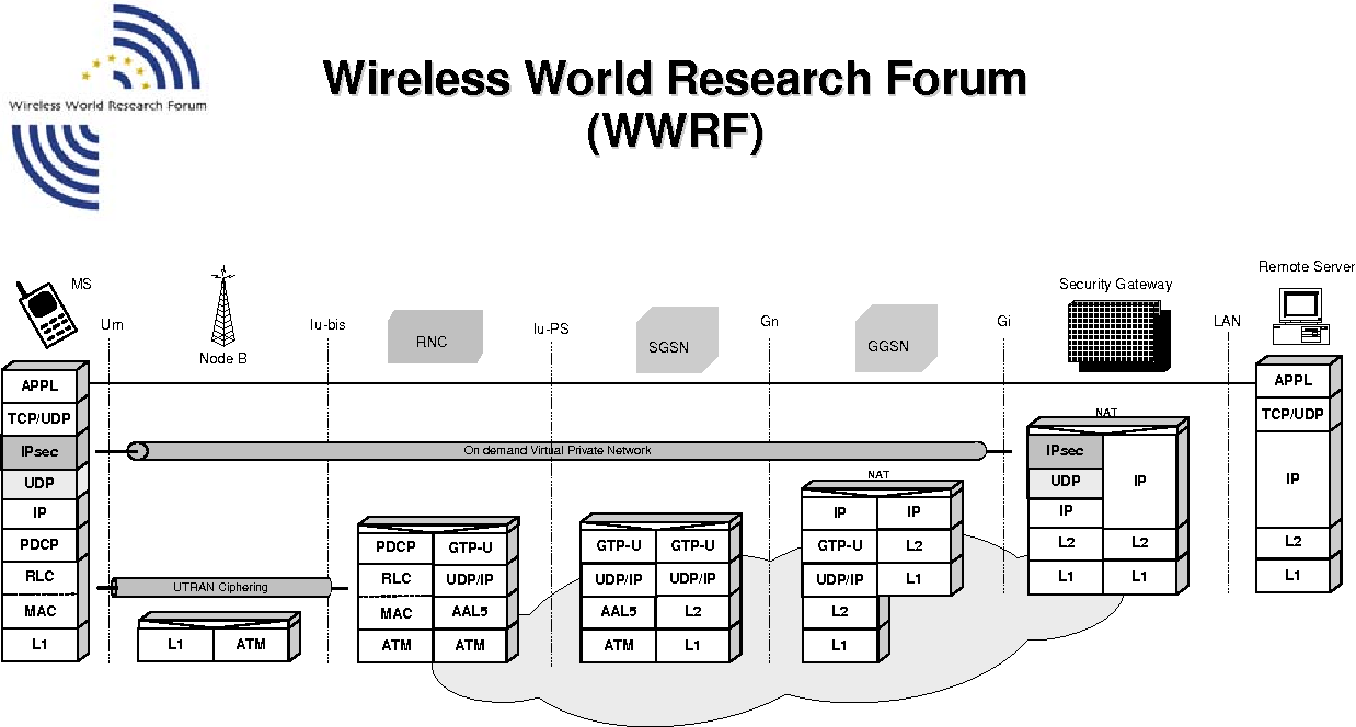 Figure 4 From Wireless World Research Forum Wwrf 1 Title Vpn Diagram End To Deployment Scheme Over Umts