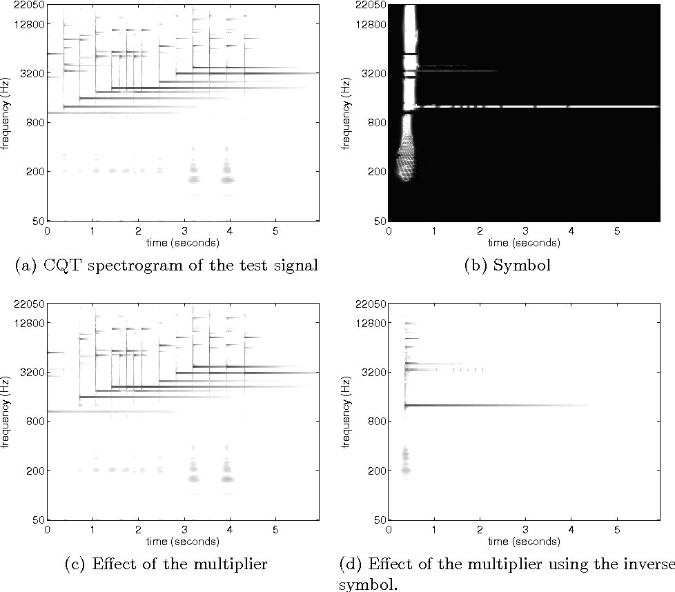 Figure 3 from LTFAT : A Matlab / Octave toolbox for sound processing