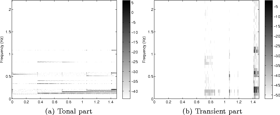 Figure 6 from LTFAT : A Matlab / Octave toolbox for sound processing