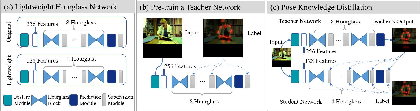 Figure 1 for Fast Human Pose Estimation