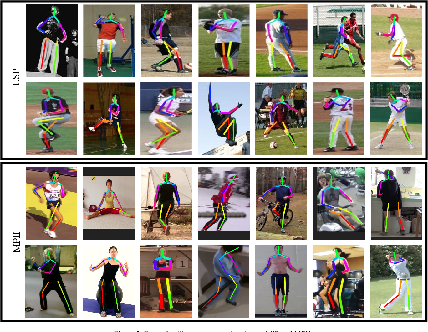 Figure 4 for Fast Human Pose Estimation