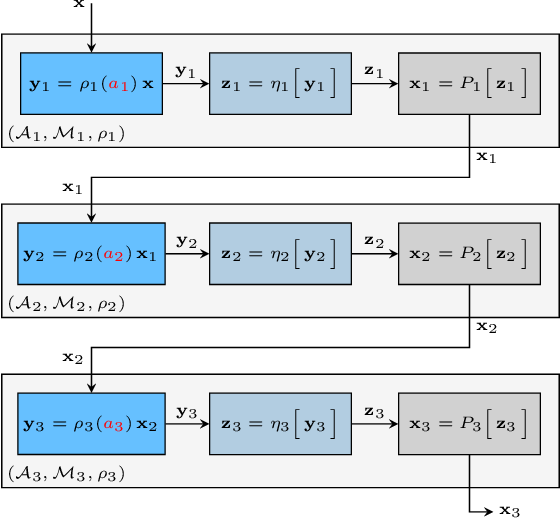 Figure 1 for Stability of Algebraic Neural Networks to Small Perturbations