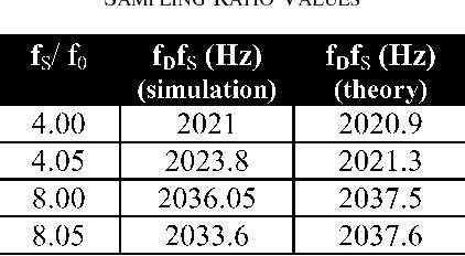 Analysis of the /spl Sigma/-/spl Delta/ pulsed digital