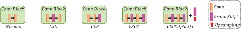 Figure 3 for Group Shift Pointwise Convolution for Volumetric Medical Image Segmentation