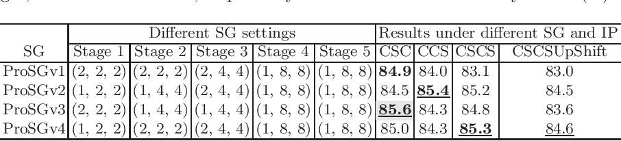 Figure 4 for Group Shift Pointwise Convolution for Volumetric Medical Image Segmentation