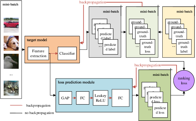 Figure 1 for Learning to Rank for Active Learning: A Listwise Approach