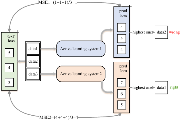 Figure 2 for Learning to Rank for Active Learning: A Listwise Approach
